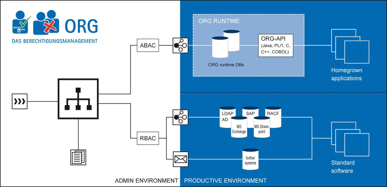product architectureA B A C Logic Diagram #15
