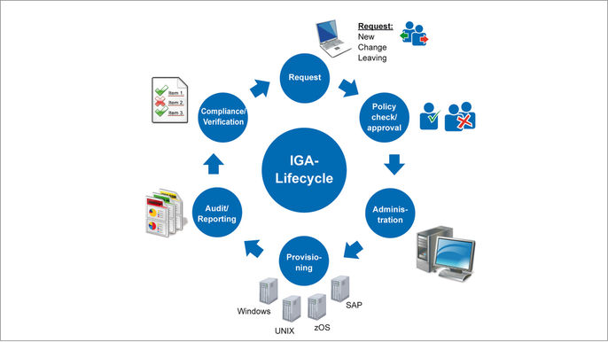 IGA Lifecycle